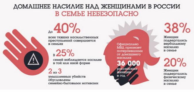 домашнее насилие инфографика